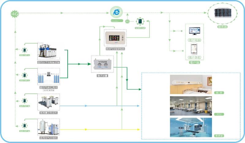 智慧化医用中心供气系统架构图