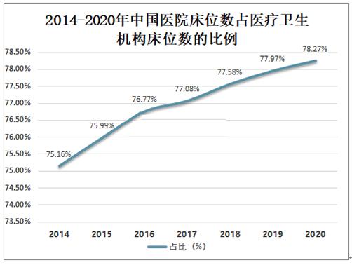 2014-2020年中国医院床位数占医疗卫生机构床位数的比例