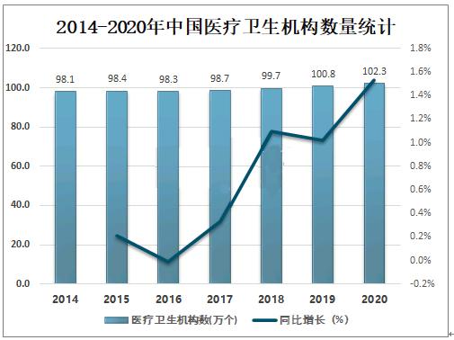 2014-2020年中国医疗卫生机构数量