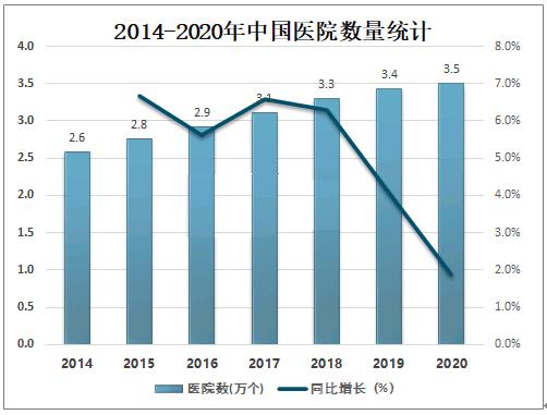 2014-2020年中国医院数量