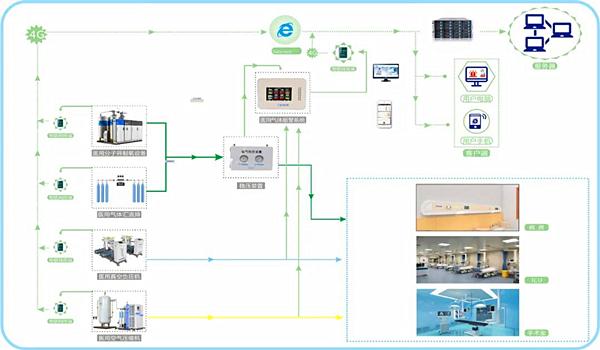 医用气体系统工程图